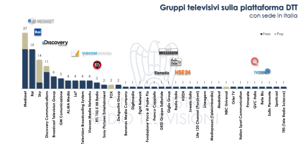 gruppi-tv-dtt