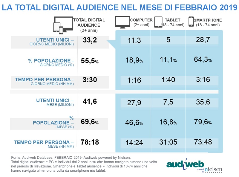 audiweb total digital audience febbraio 2019